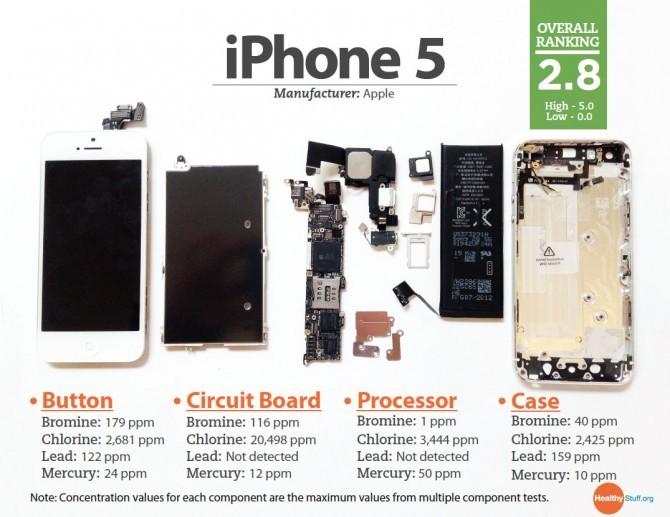 alle iphones op een rij